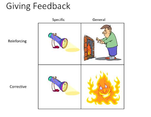 employee feedback model
